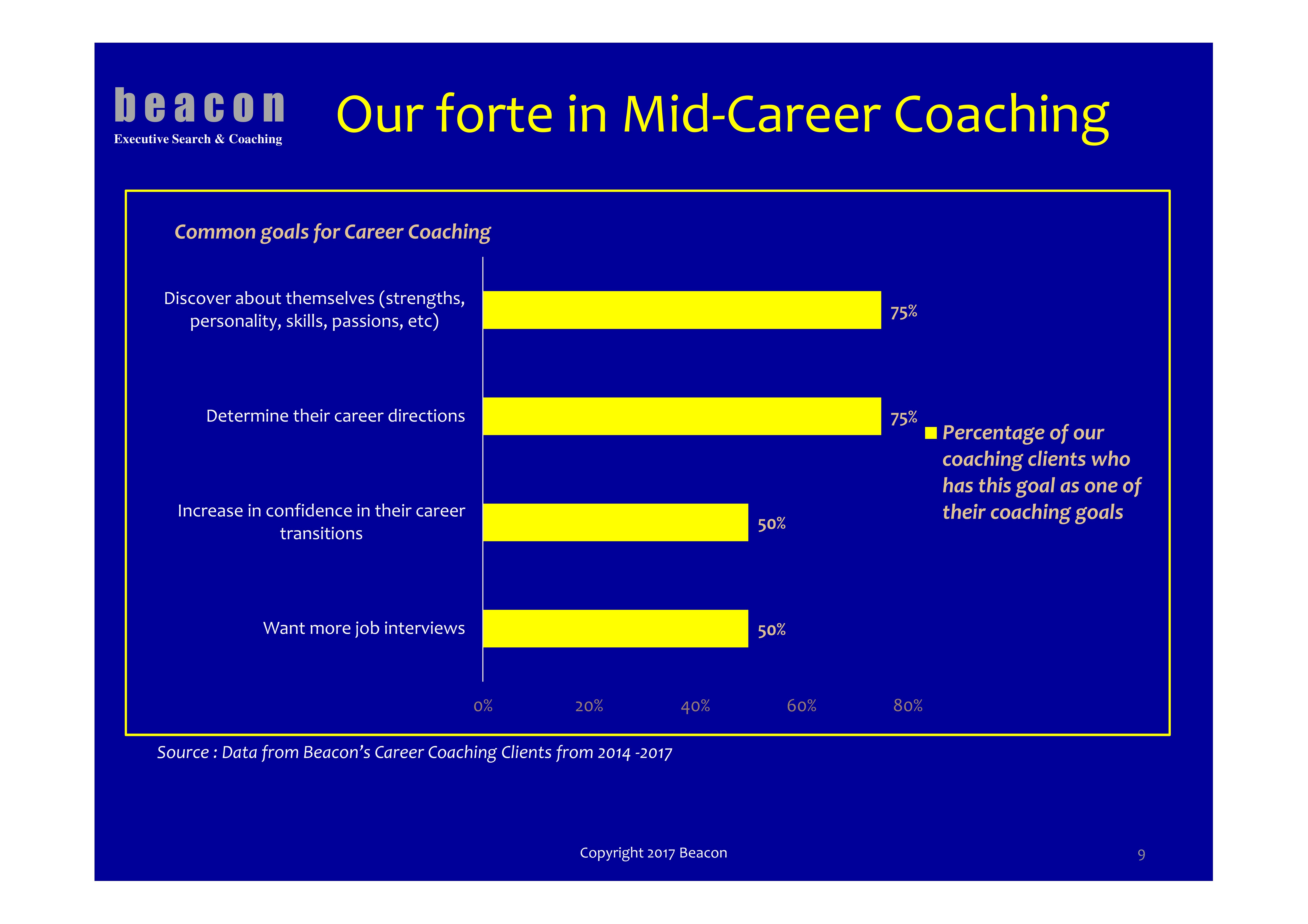 Mid Career Coaching
