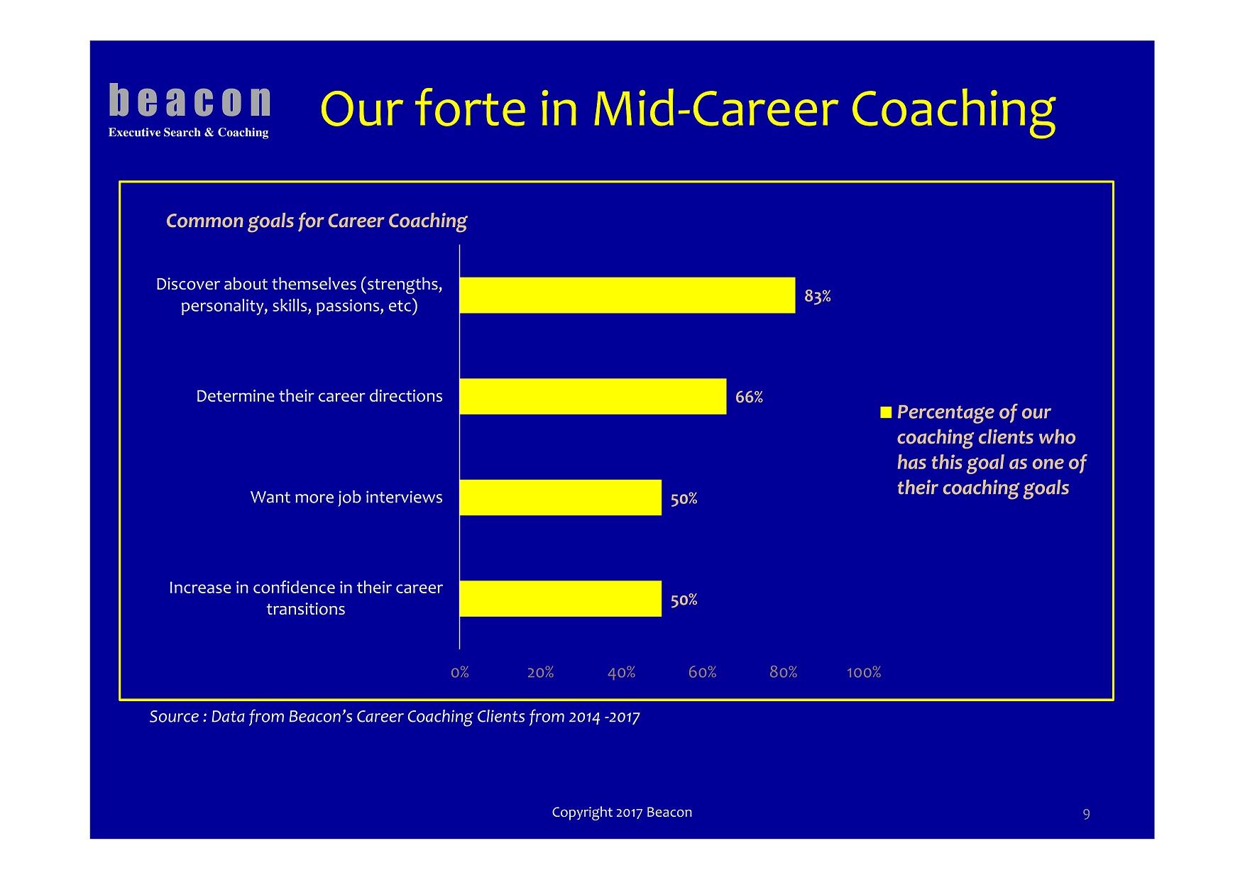 career-coaching-goals-singapore