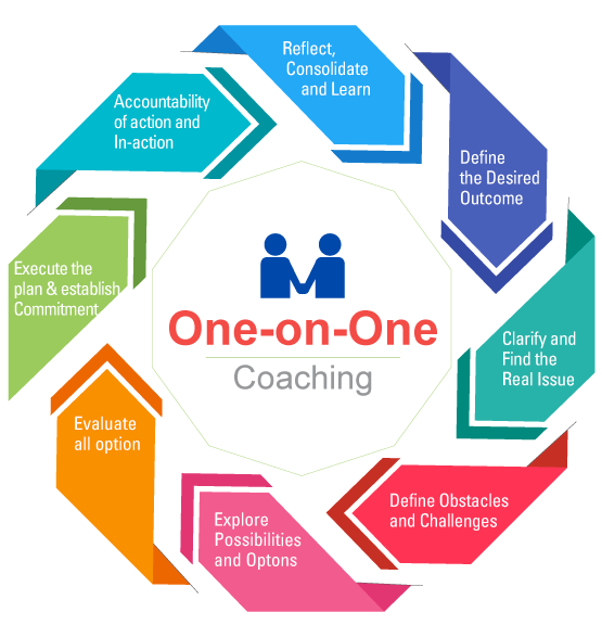 one-to-one-coaching-process