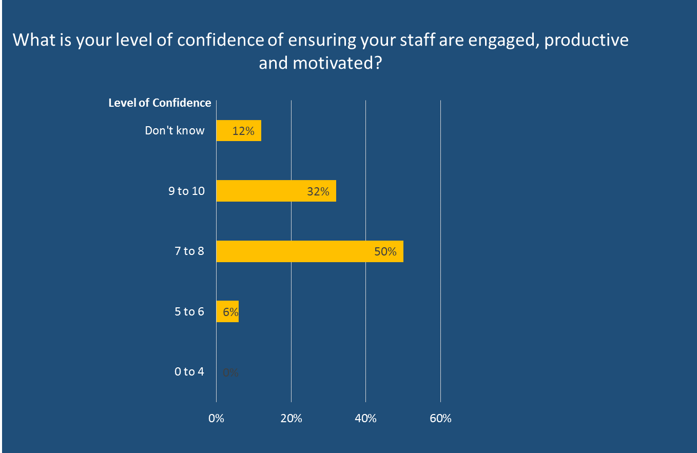 Strategies to manage staff remotely : keeping them engaged, motivated and productive